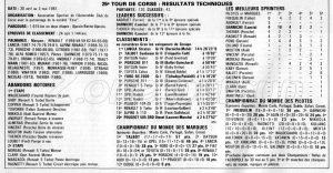 TOUR CORSE 1981